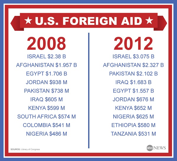 Foreign aid-Weird Things The US Tops The World