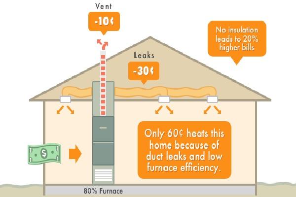 Homework help gas heating alice parker