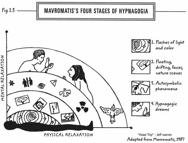 Hypnagogia-Weird Ways Your Brain Tricks You