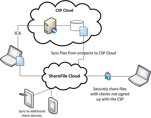 ShareFile-Best File Sharing Websites