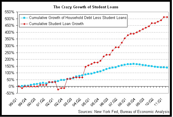 Student Loan Debt-Weird Things The US Tops The World