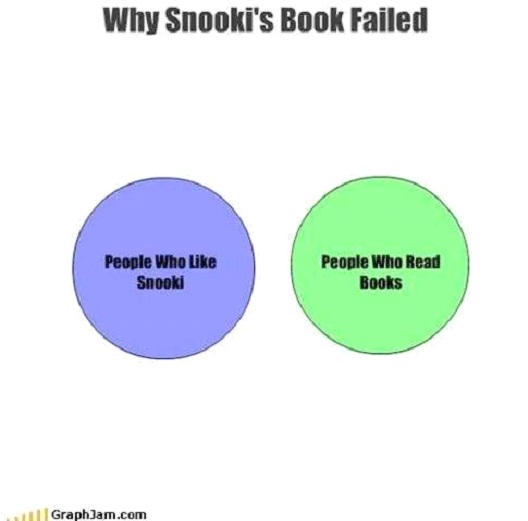 How Snooki's Book Failed-Hilarious Relatable Graphs