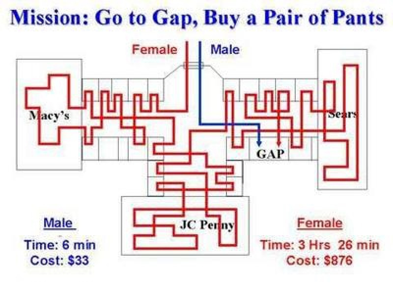 Shopping: Men vs. Women-15 Hilarious Differences Between Men And Women