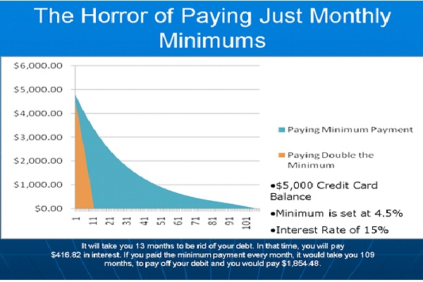 Pay More Than Minimum Payment-How To Get Rid Of Debt Tips