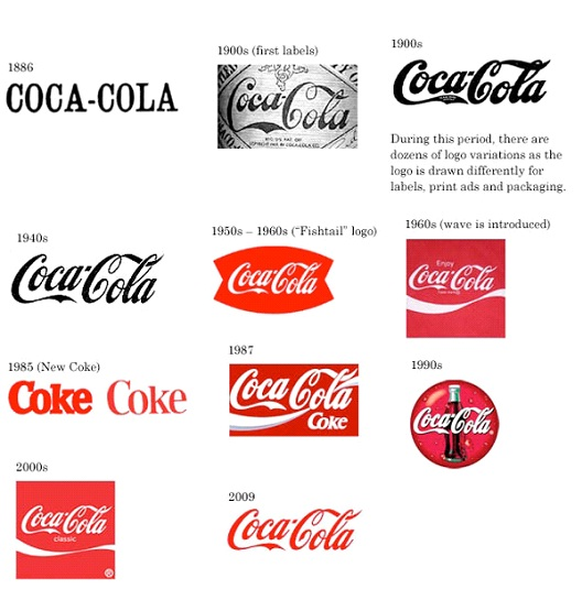 Coca Cola-Most Loved Companies