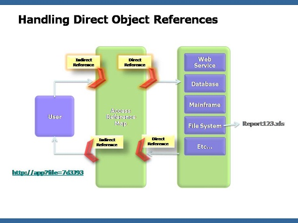 Direct Object References-Most Common Reasons Why Websites Get Hacked