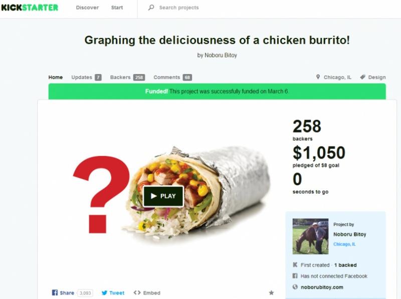 Chicken Burrito-7 Bizarre Kickstarter Campaigns You Could Fund