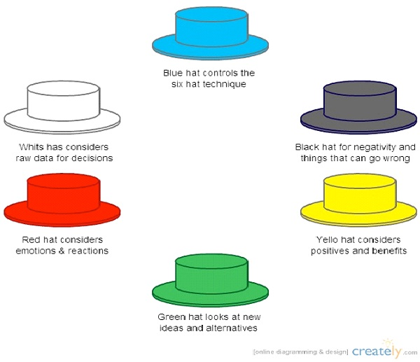 Embrace The Six Hats Technique-Best Ways To Boost Creativity