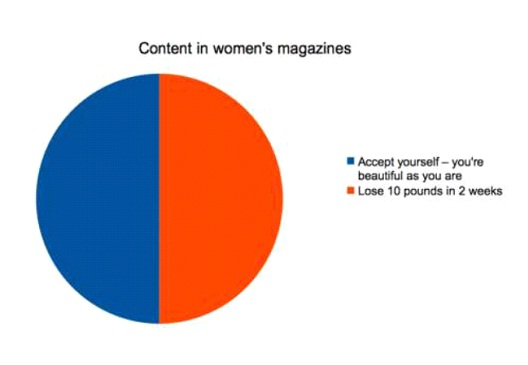 Content In Women's Magazines-Hilarious Relatable Graphs