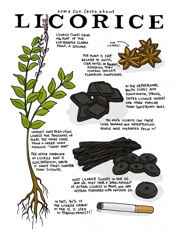 Licorice-Simple Home Remedies For Indigestion Problems