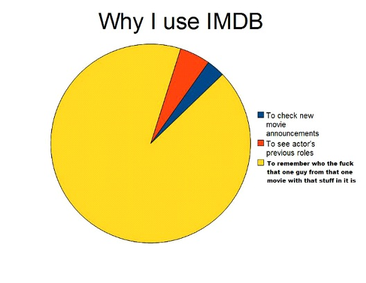 Why I Use IMDB-Hilarious Relatable Graphs