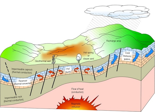 Geothermal-Renewable Energy Sources