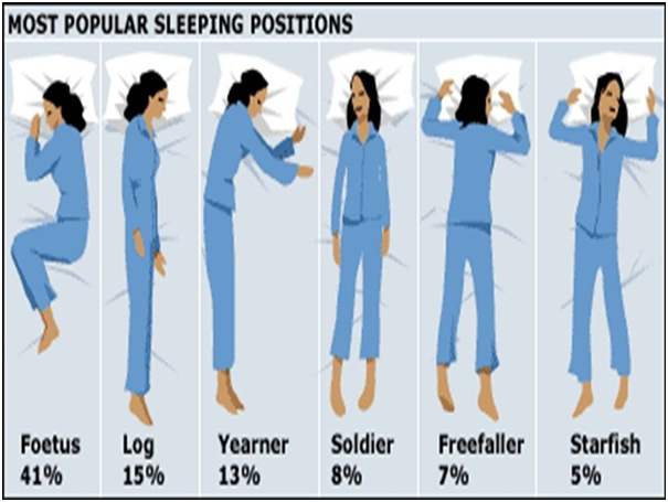 Sleeping Positions-Things You Didn't Know About Sleep