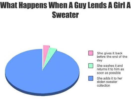 What Happens When A Guy Lends A Girl A Sweater-Hilarious Relatable Graphs