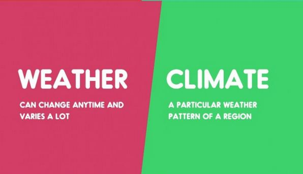 Weather vs. Climate-15 Words That Sound Similar But Have Different Meaning
