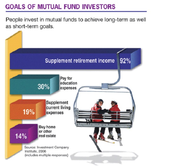 Mutual Funds-Best Ways To Invest Your Money
