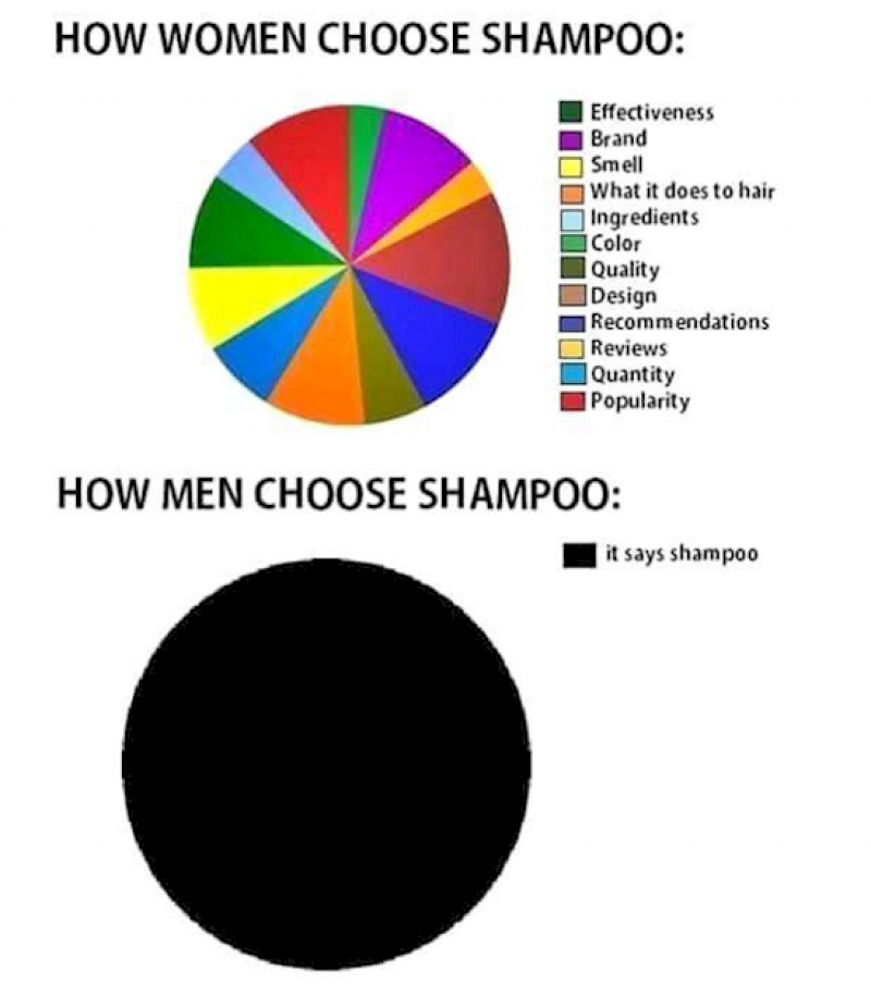 Choosing Shampoo-15 Hilarious Differences Between Men And Women