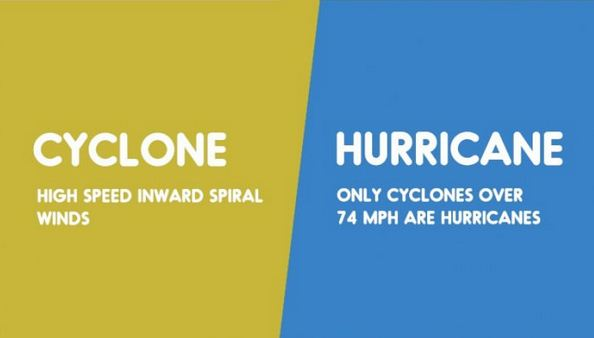 Cyclone vs. Hurricane-15 Words That Sound Similar But Have Different Meaning